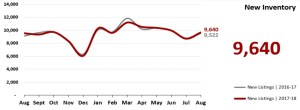 Real Estate Market Statistics Phoenix - New Inventory