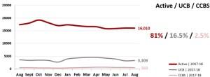 Real Estate Market Statistics Phoenix - Active vs UCB/CCBS