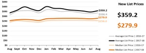 Real Estate Market Statistics Phoenix - New List Prices