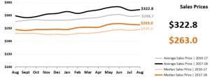 Real Estate Market Statistics Phoenix - Sales Prices