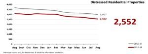 Real Estate Market Statistics Phoenix - Distressed Residential Properties
