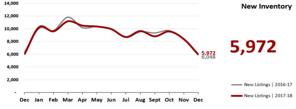 Real Estate Market Statistics January 2019 Phoenix - New Inventory
