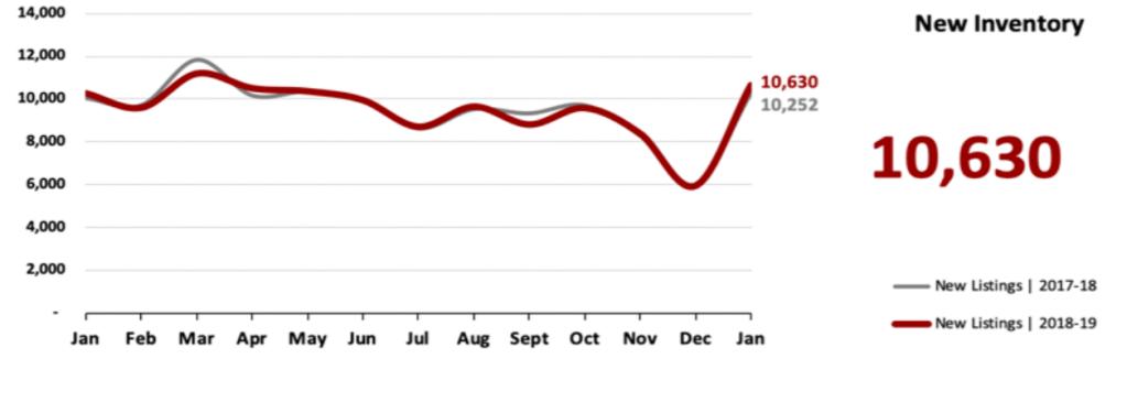 Real Estate Market Statistics February 2019 Phoenix - New Inventory