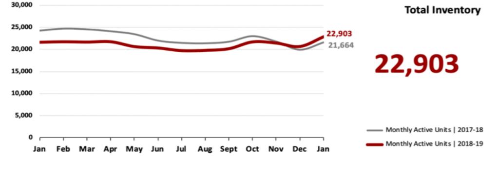 Real Estate Market Statistics February 2019 Phoenix - Total Inventory