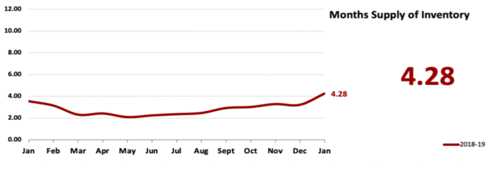 Real Estate Market Statistics February 2019 Phoenix - Months Supply of Inventory