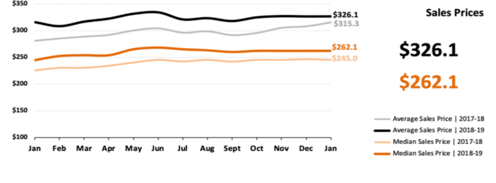 Real Estate Market Statistics February 2019 Phoenix - Sales Prices