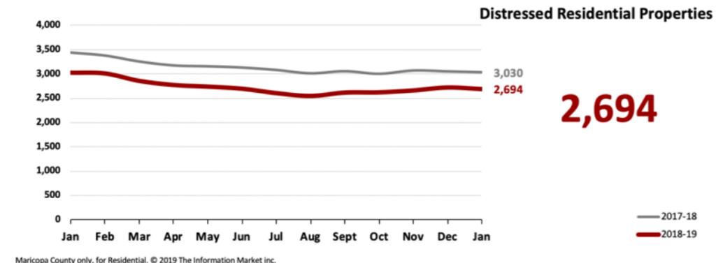 Real Estate Market Statistics February 2019 Phoenix - Distressed Residential Properties