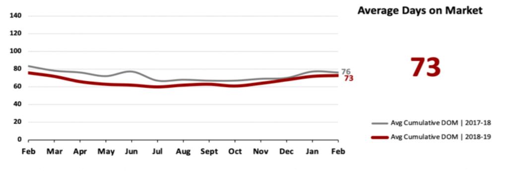Real Estate Market Statistics March 2019 Phoenix - Average Days on Market