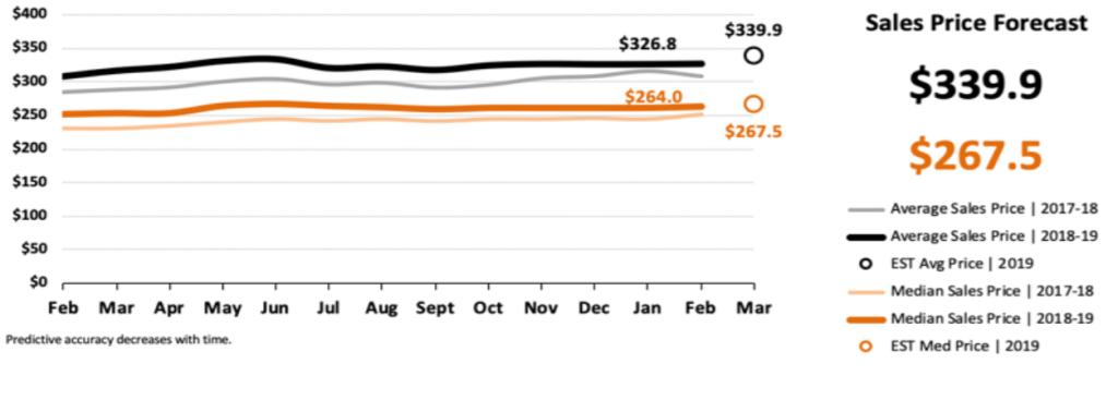 Real Estate Market Statistics March 2019 Phoenix - Sales Price Forecast