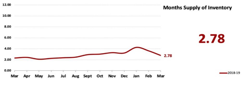 Real Estate Market Statistics April 2019 Phoenix - Months supply of inventory