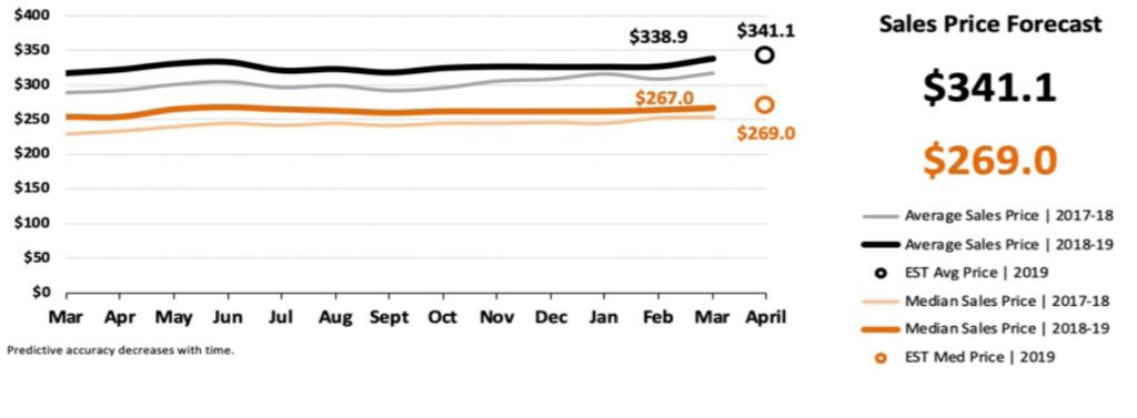 Real Estate Market Statistics April 2019 Phoenix - Sales Price Forecast