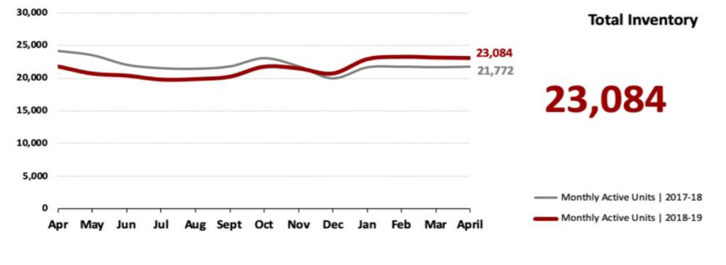 Real Estate Market Statistics May 2019 Phoenix - Total Inventory