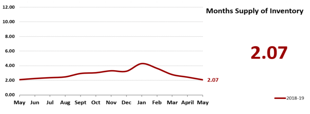 Real Estate Market Statistics May 2019 Phoenix - Months Supply of Inventory