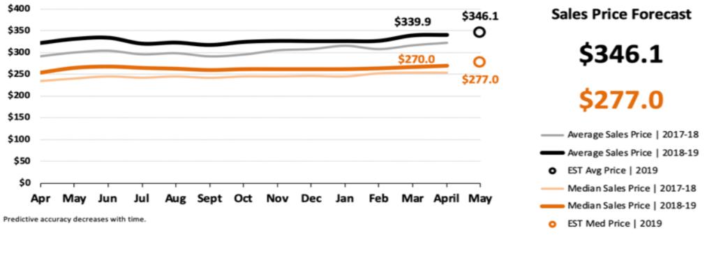 Real Estate Market Statistics May 2019 Phoenix - Sales Price Forecast