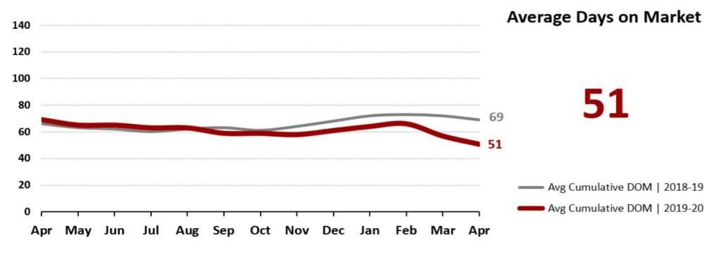 Real Estate Market Statistics May 2020 Phoenix - Average Days on Market