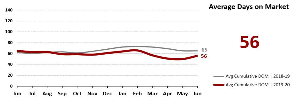 Real Estate Statistics July 2020 Phoenix - average days on market