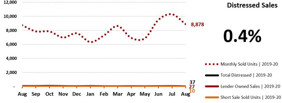 Real Estate Statistics September 2020 Phoenix - Distressed Sales