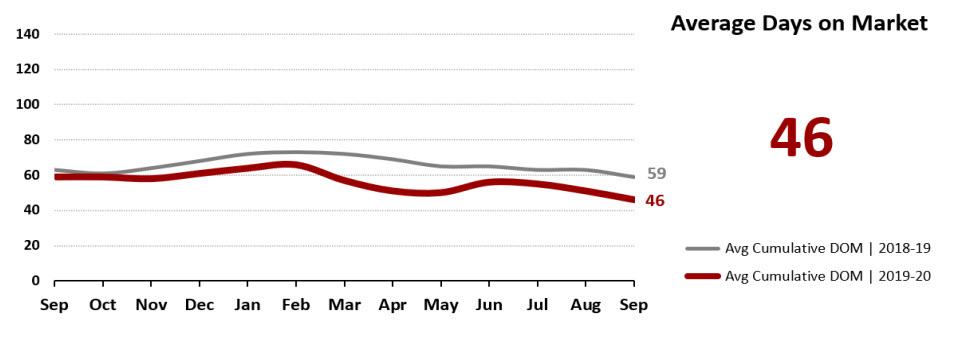Real Estate Statistics October 2020 Phoenix - Average days on market