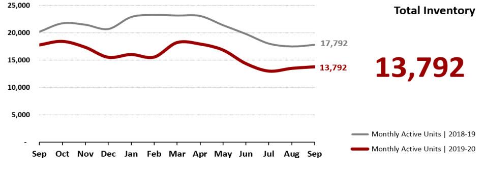 Real Estate Statistics October 2020 Phoenix - Total inventory