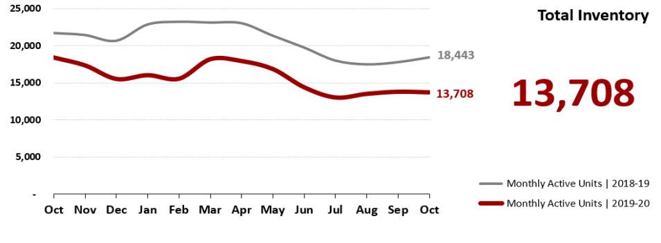 Real Estate Statistics November 2020 Phoenix - total inventory