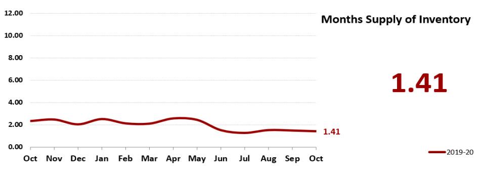 Real Estate Statistics November 2020 Phoenix - month supply of inventory