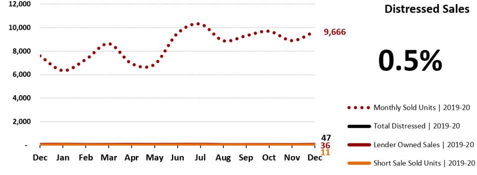 Real Estate Statistics January 2021 Phoenix - Distressed home sales