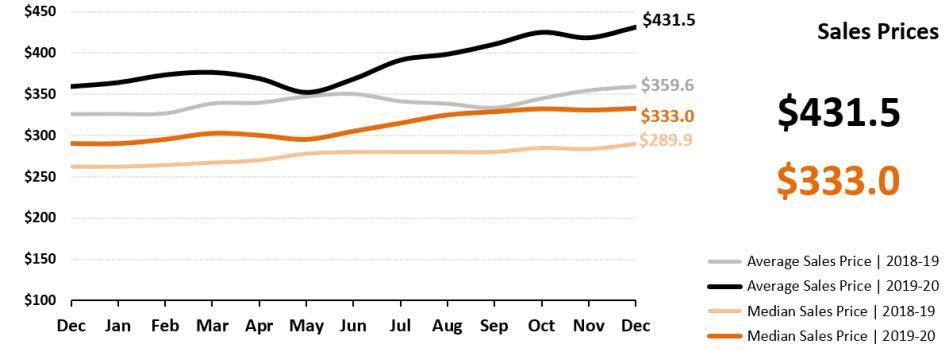 Real Estate Statistics January 2021 Phoenix - home sale prices
