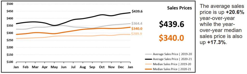 Real Estate Statistics February 2021 Phoenix - Sales prices