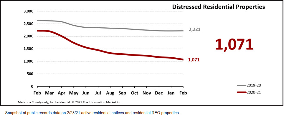 Foreclosures pending