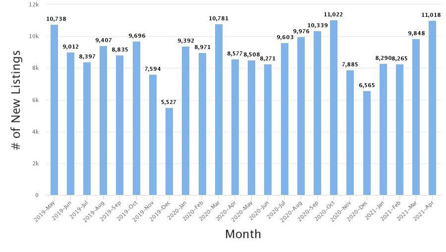 Real Estate Statistics April 2021 Phoenix Arizona - New inventory