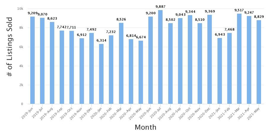 Real Estate Statistics May 2021 Phoenix Arizona - Listings sold for May 2021 are 8,829