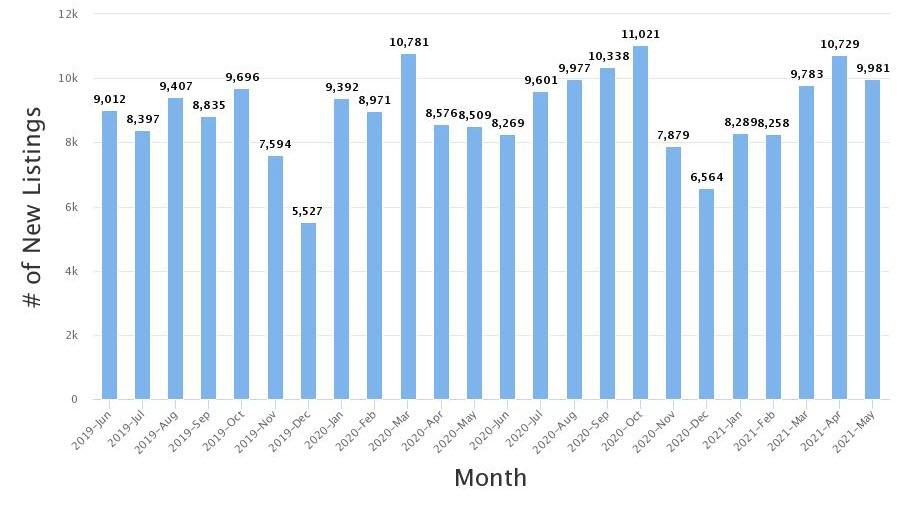 Real Estate Statistics May 2021 Phoenix Arizona - New inventory at 9,981 units