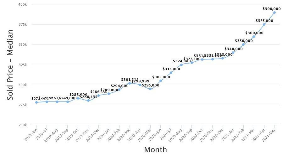 Real Estate Statistics May 2021 Phoenix Arizona - median sales price hit $390,000 for May.