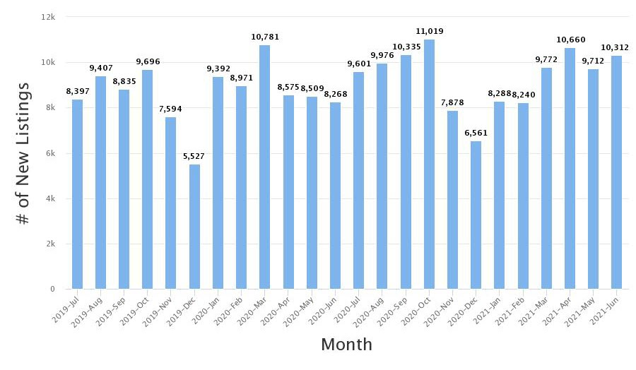 Real Estate Statistics June 2021 Phoenix Arizona - the number of new home listings for June was 10,312.