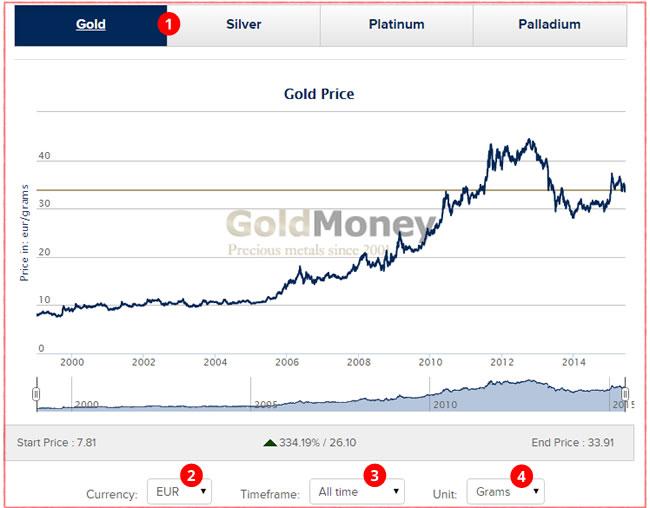 Prezzo Oro Al Grammo Come Conoscerlo In Tempo Reale