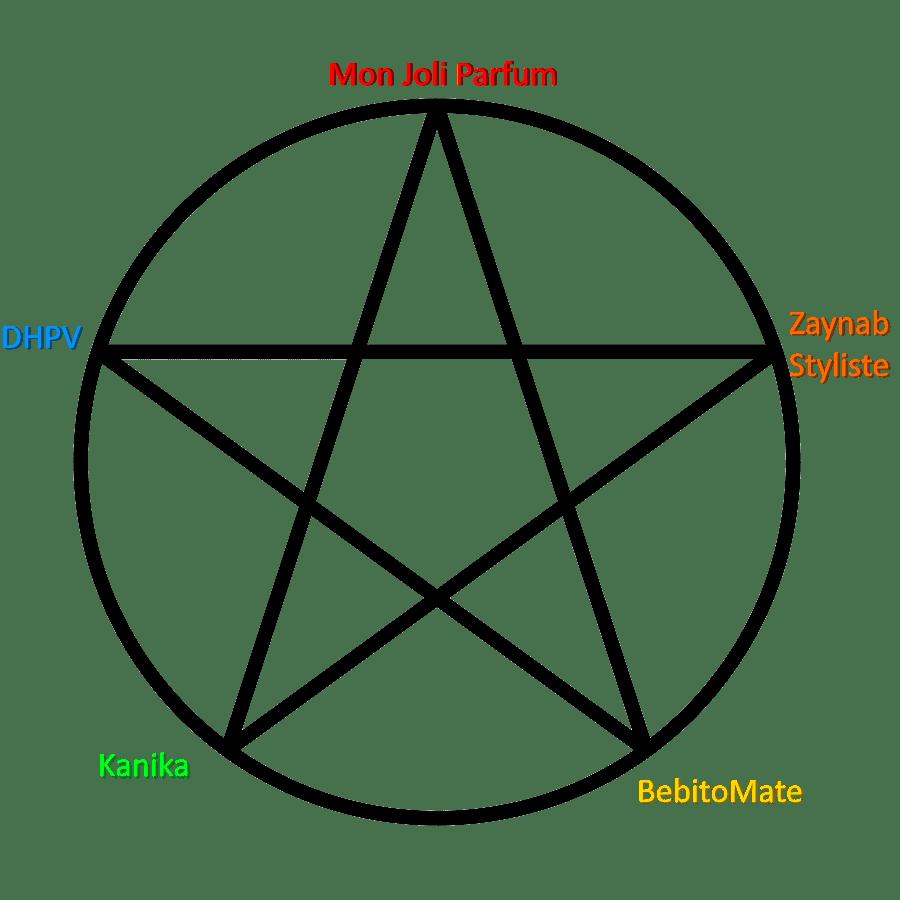 Méthodologie de l'étoile : ma base