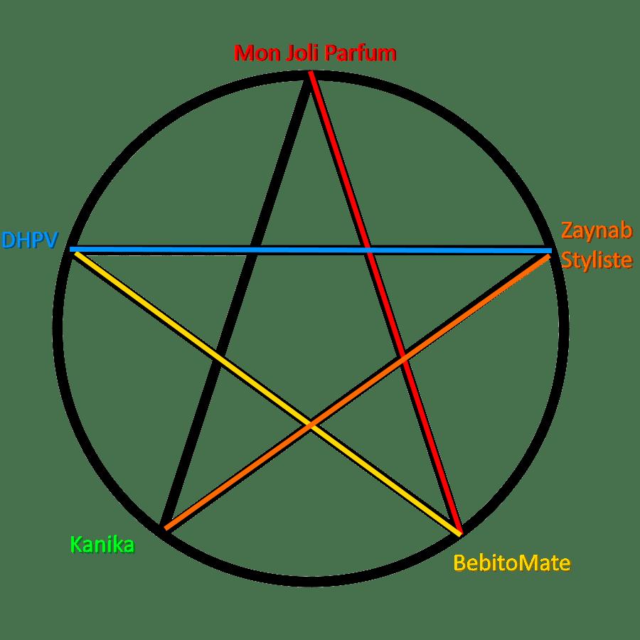 Méthodologie de l'étoile : exemple de branche en branche 1