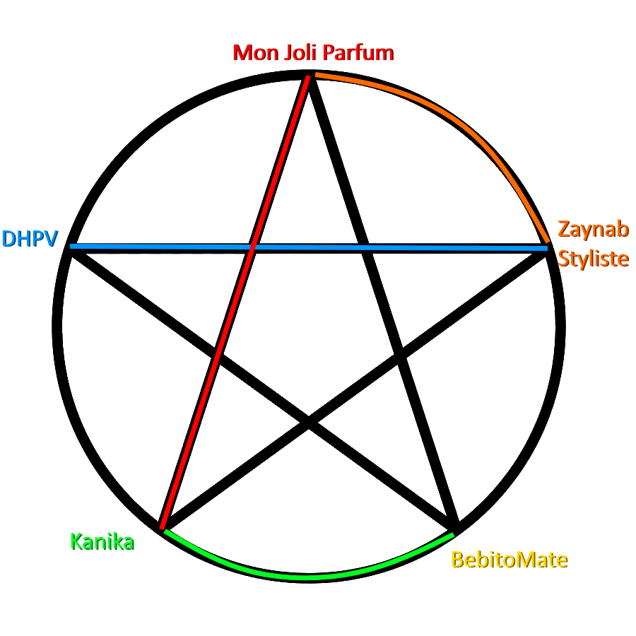 Méthodologie de l'étoile : exemple de branche en rond...