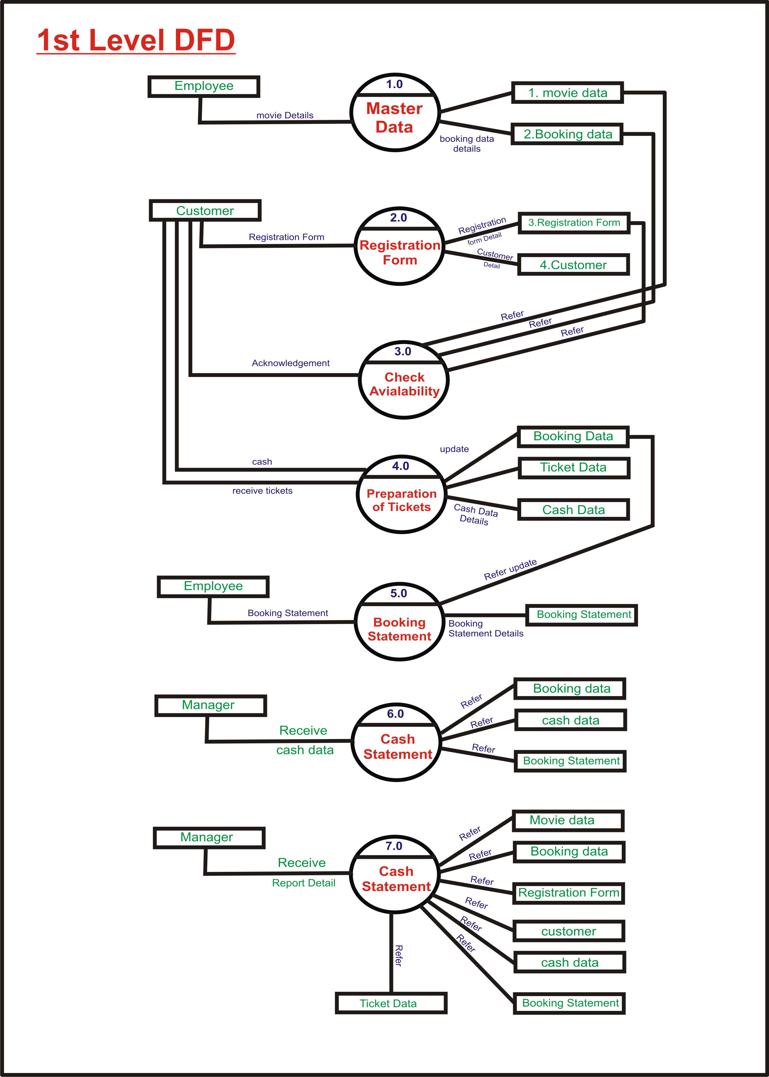 er diagram movie list wiring for 3 way light switch three deshmukhaslam go and get success