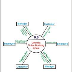 Er Diagram Movie List 1996 Ford Explorer 5 0 Wiring Deshmukhaslam Go And Get Success
