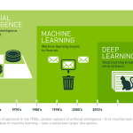 Whats the difference between #AI, #ML, and #DeepLearning?