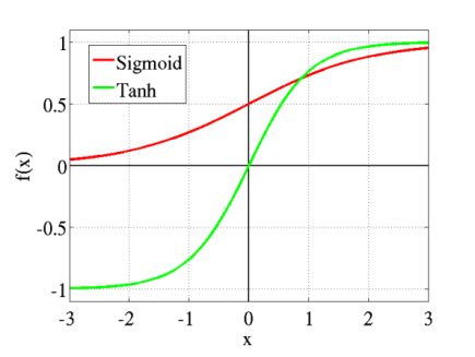 Sigmoid vs Tanh