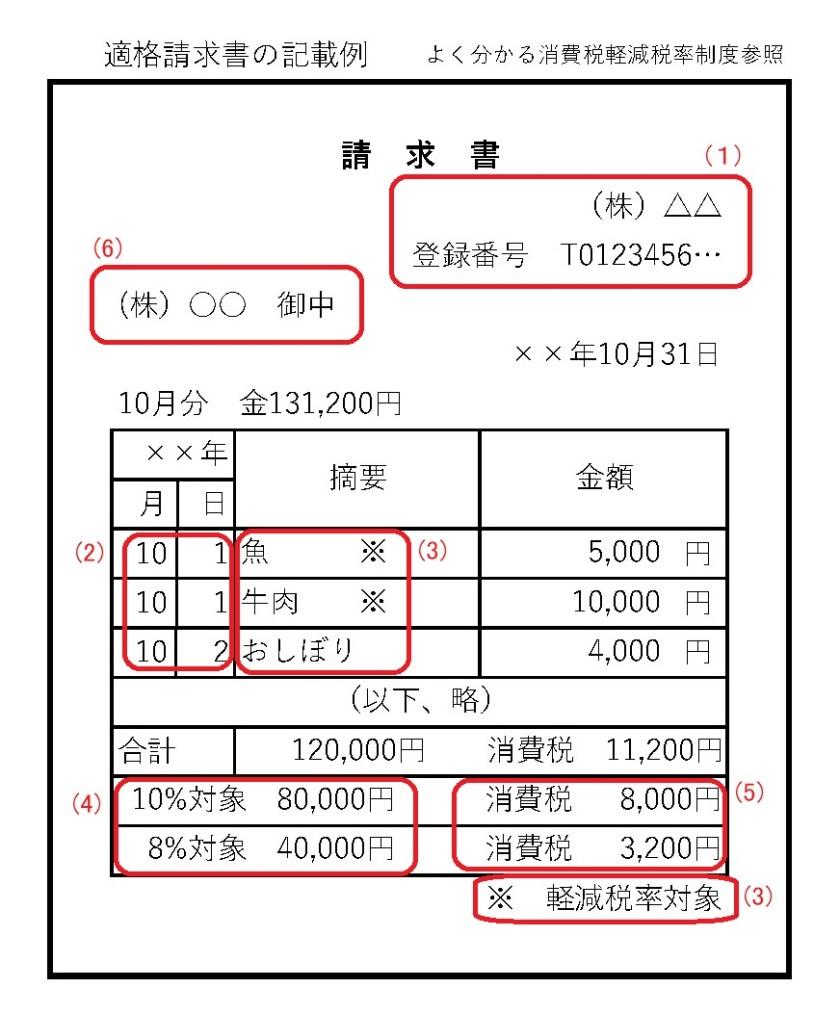 適格請求書の記載例 消費税 軽減税率 インボイス