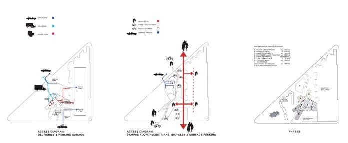 Maersk Building for University of Copenhagen by C.F. Møller - diagram flow + phases