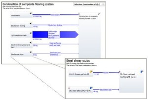 Example model for background data in GaBi, which powers SOLIDWORKS Sustainability. Courtesy of thinkstep