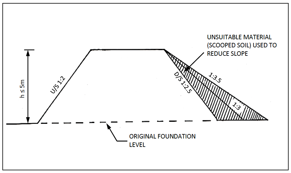 Practice Manual For Small Dams, Pans and Other Water