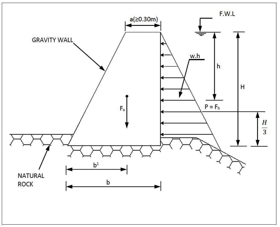 Gravity Wall Design