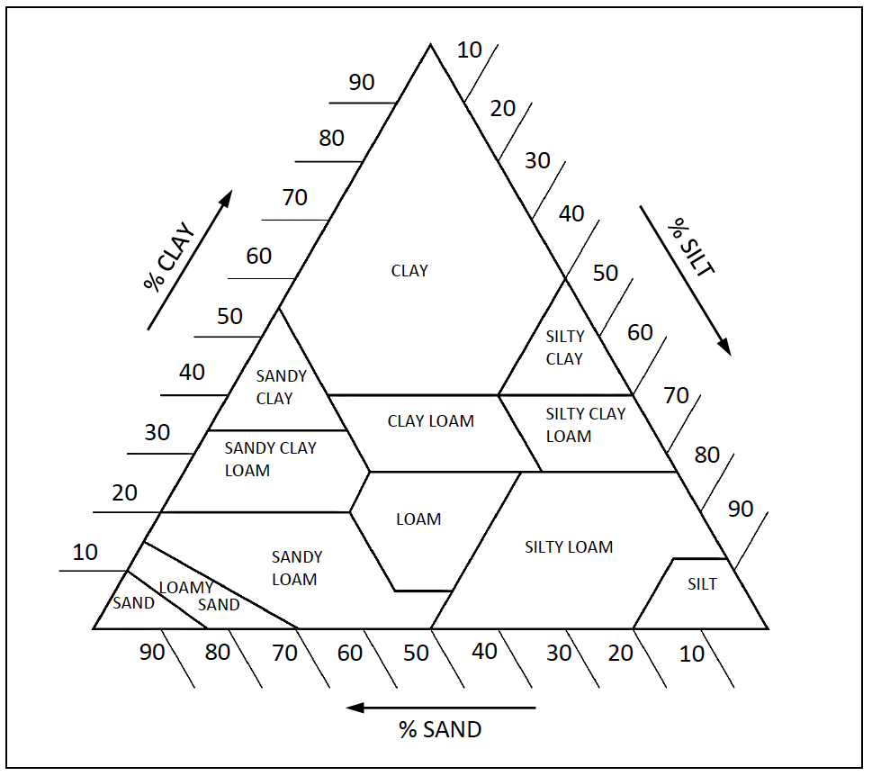 worksheet. Soil Texture Triangle Worksheet. Grass Fedjp