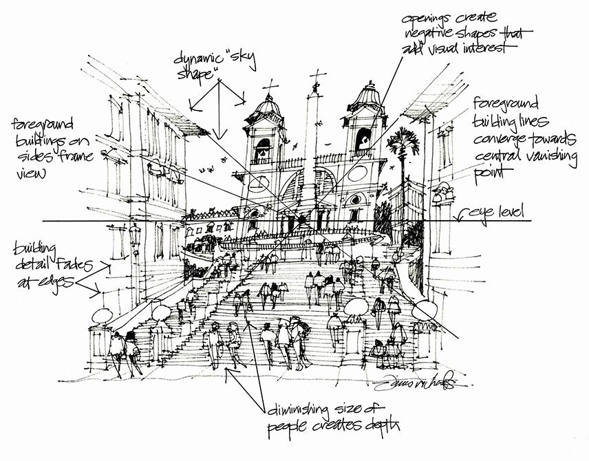 diagram of steps