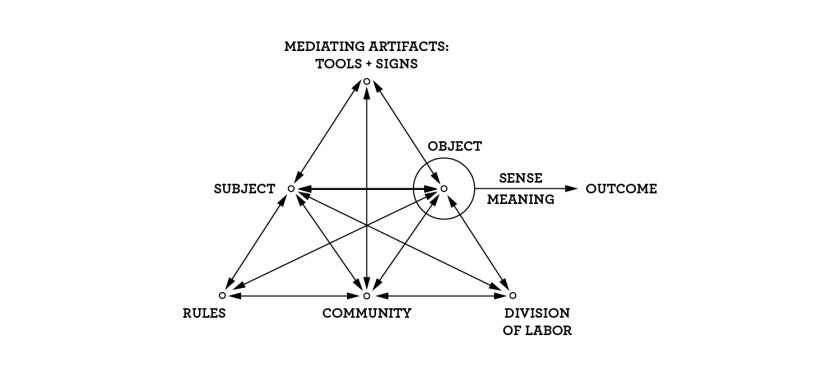 Figure A: The Structure of a Human Activity System (adapted from Engeström, 2005)